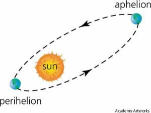 afelion and perihelion