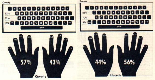 Inilah Alasan Mengapa Susunan Keyboard Tidak Berurutan